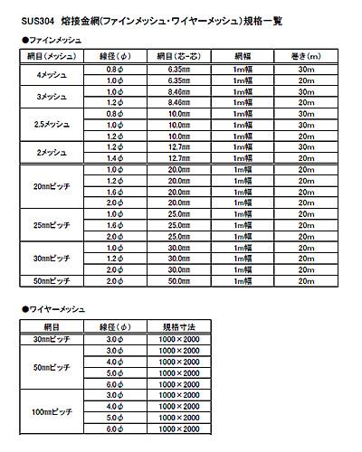 「SUS304 熔接金網(ファインメッシュ・ワイヤーメッシュ)規格一覧」です。クリックすると拡大画像をご覧いただけます。